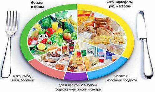Характеристика диет по певзнеру или диета 1 диета мейленграхта.